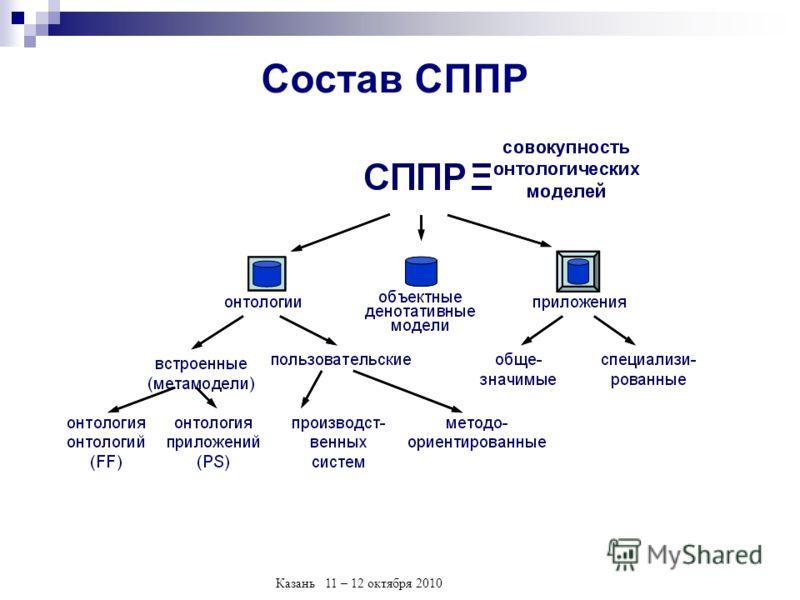 Казань 11 – 12 октября 2010 Состав СППР