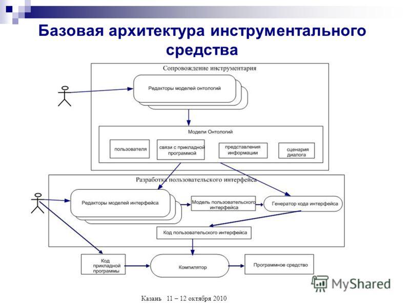 Казань 11 – 12 октября 2010 Базовая архитектура инструментального средства