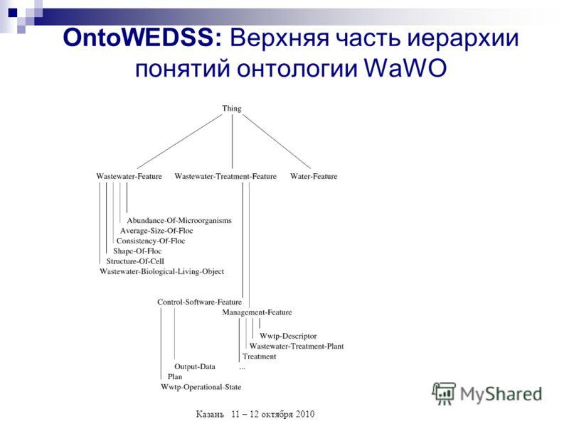 Казань 11 – 12 октября 2010 OntoWEDSS: Верхняя часть иерархии понятий онтологии WaWO