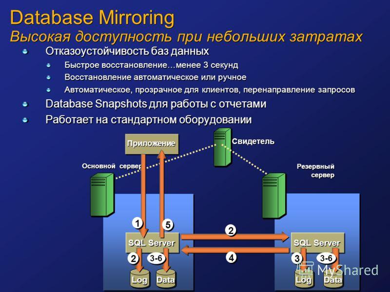 Database Mirroring Высокая доступность при небольших затратах Отказоустойчивость баз данных Быстрое восстановление…менее 3 секунд Восстановление автоматическое или ручное Автоматическое, прозрачное для клиентов, перенаправление запросов Database Snap