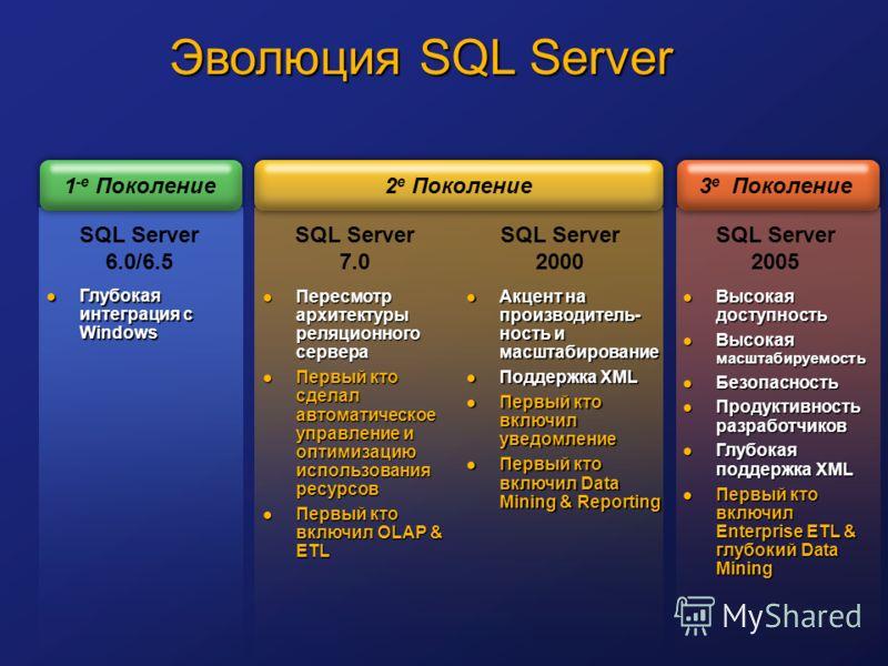 SQL Server 7.0 SQL Server 2005 SQL Server 2000 Высокая доступность Высокая доступность Высокая масштабируемость Высокая масштабируемость Безопасность Безопасность Продуктивность разработчиков Продуктивность разработчиков Глубокая поддержка XML Глубок