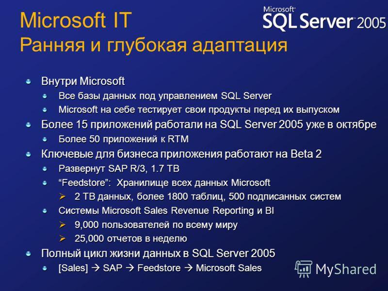 Внутри Microsoft Все базы данных под управлением SQL Server Microsoft на себе тестирует свои продукты перед их выпуском Более 15 приложений работали на SQL Server 2005 уже в октябре Более 50 приложений к RTM Ключевые для бизнеса приложения работают н