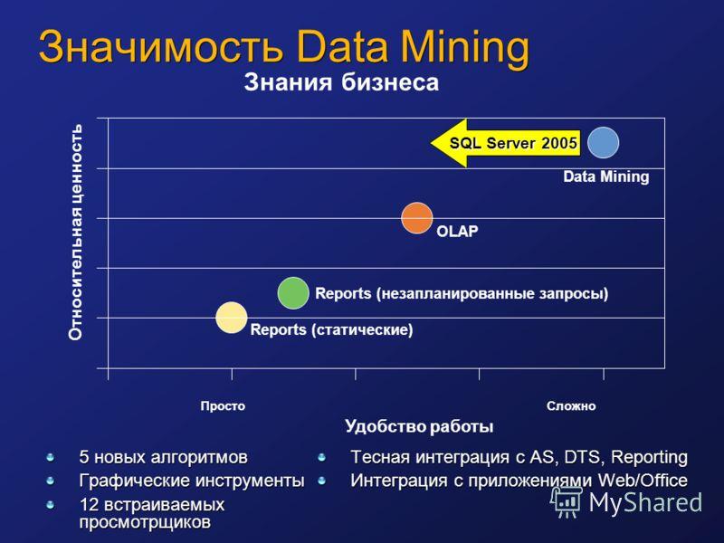 Значимость Data Mining 5 новых алгоритмов Графические инструменты 12 встраиваемых просмотрщиков Тесная интеграция с AS, DTS, Reporting Интеграция с приложениями Web/Office SQL Server 2005 OLAP Reports (незапланированные запросы) Reports (статические)