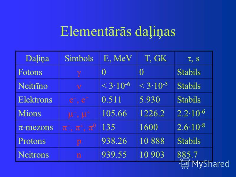 Elementārās daļiņas DaļiņaSimbolsE, MeVT, GK, s Fotons 00Stabils Neitrīno < 3·10 -6 < 3·10 -5 Stabils Elektronse, e + 0.5115.930Stabils Mions 105.661226.22.2·10 -6 -mezons 13516002.6·10 -8 Protonsp938.2610 888Stabils Neitronsn939.5510 903885.7