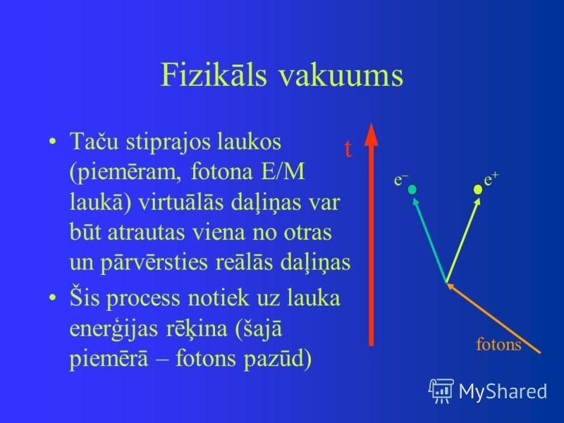 Fizikāls vakuums Taču stiprajos laukos (piemēram, fotona E/M laukā) virtuālās daļiņas var būt atrautas viena no otras un pārvērsties reālās daļiņas Šis process notiek uz lauka enerģijas rēķina (šajā piemērā – fotons pazūd) t e–e– e+e+ fotons