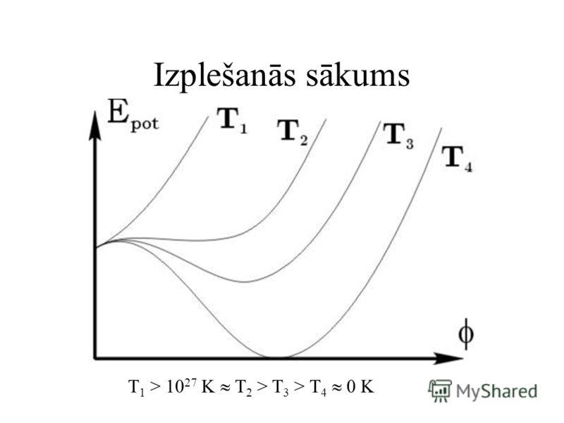 Izplešanās sākums T 1 > 10 27 K T 2 > T 3 > T 4 0 K