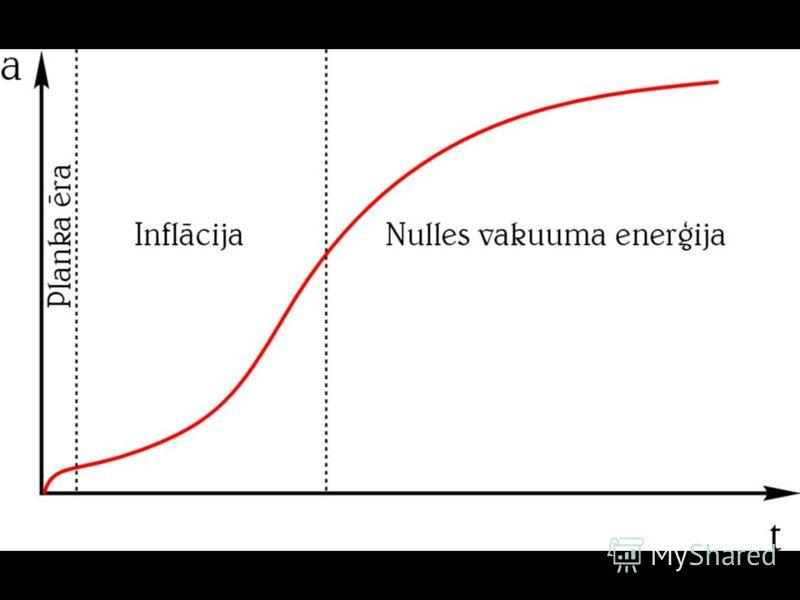 Inflācija