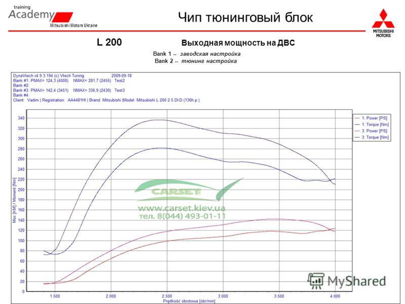 Mitsubishi Motors Ukraine L 200 Выходная мощность на ДВС Bank 1 -- заводская настройка Bank 2 -- тюнинг настройка Чип тюнинговый блок