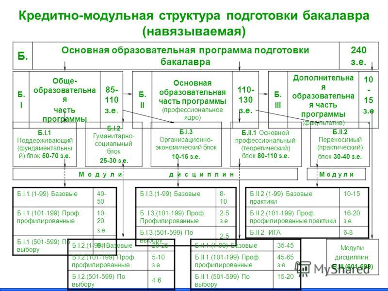 Кредитно-модульная структура подготовки бакалавра (навязываемая) Б.Б. Основная образовательная программа подготовки бакалавра 240 з.е. Б.IБ.I Обще- образовательна я часть программы 85- 110 з.е. Б. II Основная образовательная часть программы (професси