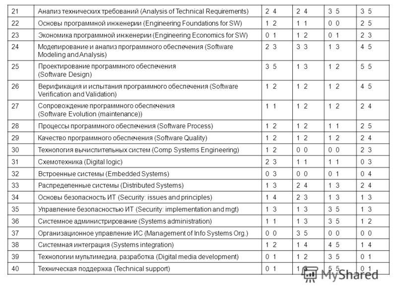 21Анализ технических требований (Analysis of Technical Requirements)2 4 3 5 2Основы программной инженерии (Engineering Foundations for SW)1 21 0 2 5 2323Экономика программной инженерии (Engineering Economics for SW)0 11 20 12 3 2424Моделирование и ан