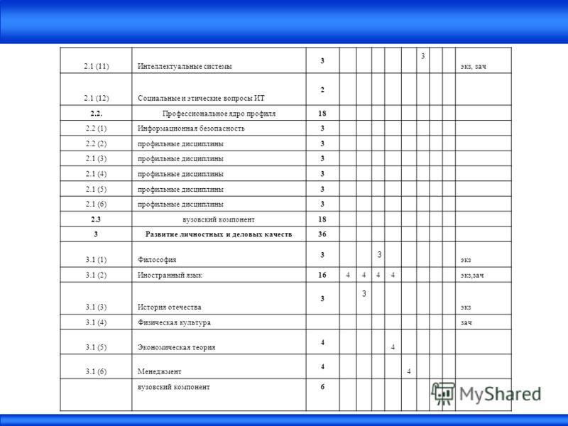 2.1 (11)Интеллектуальные системы 3 3 экз, зач 2.1 (12)Социальные и этические вопросы ИТ 2 2.2.Профессиональное ядро профиля18 2.2 (1)Информационная безопасность3 2.2 (2)профильные дисциплины3 2.1 (3)профильные дисциплины3 2.1 (4)профильные дисциплины