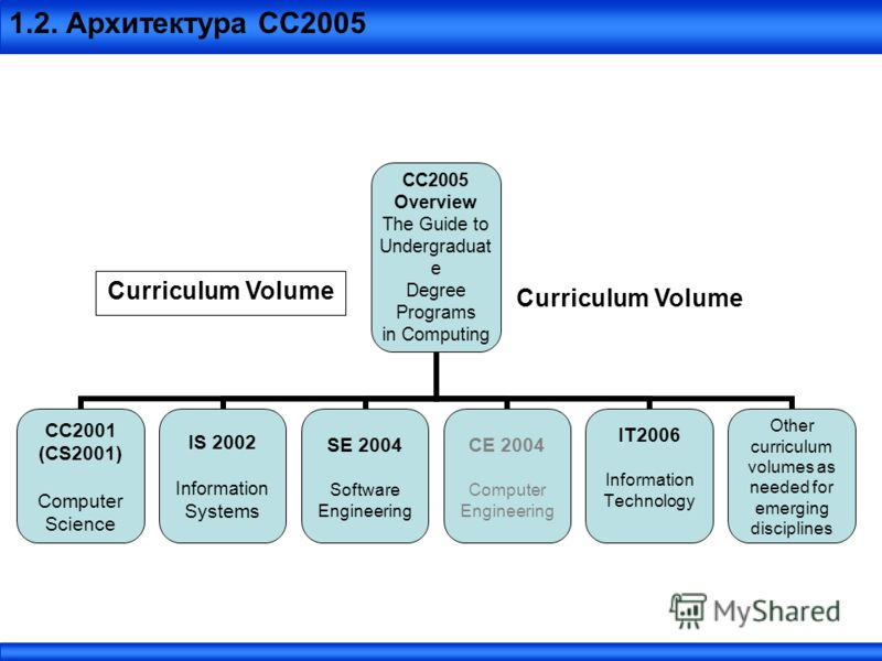 1.2. Архитектура СС2005 CC2005 Overview The Guide to Undergraduate Degree Programs in Computing CC2001 (CS2001) Computer Science IS 2002 Information Systems SE 2004 Software Engineering CE 2004 Computer Engineering IT2006 Information Technology Other