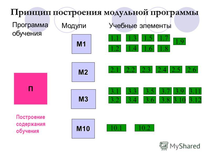Составить таблицу перевода баллов на 5-ти бальную оценку Составить модульную программу Составить соглашение, где будут оговорены все условия работы по данной дисциплине с данной группой(курсом) в течение определенного срока по модульно- рейтинговой т