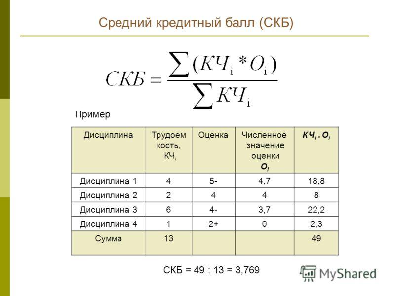 Средний кредитный балл (СКБ) ДисциплинаТрудоем кость, КЧ i ОценкаЧисленное значение оценки О i КЧ i * О i Дисциплина 145-5-4,718,8 Дисциплина 22448 Дисциплина 364-3,722,2 Дисциплина 412+02,3 Сумма1349 СКБ = 49 : 13 = 3,769 Пример