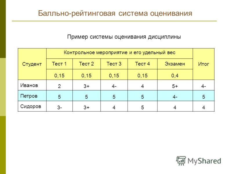 Балльно-рейтинговая система оценивания Студент Контрольное мероприятие и его удельный вес Итог Тест 1Тест 2Тест 3Тест 4Экзамен 0,15 0,4 Иванов 23+4-45+4- Петров 55554-5 Сидоров 3-3+4544 Пример системы оценивания дисциплины