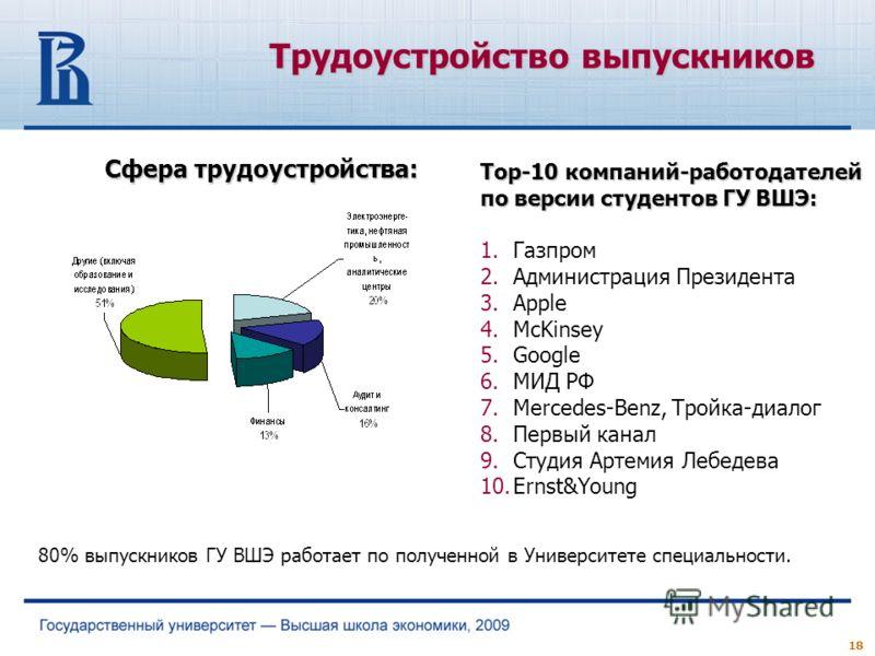18 Сфера трудоустройства: Трудоустройство выпускников 80% выпускников ГУ ВШЭ работает по полученной в Университете специальности. Top-10 компаний-работодателей по версии студентов ГУ ВШЭ: 1.Газпром 2.Администрация Президента 3.Apple 4.McKinsey 5.Goog