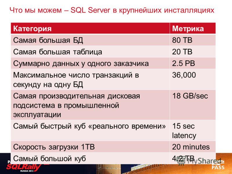 Что мы можем – SQL Server в крупнейших инсталляциях КатегорияМетрика Самая большая БД80 TB Самая большая таблица20 TB Суммарно данных у одного заказчика2.5 PB Максимальное число транзакций в секунду на одну БД 36,000 Самая производительная дисковая п