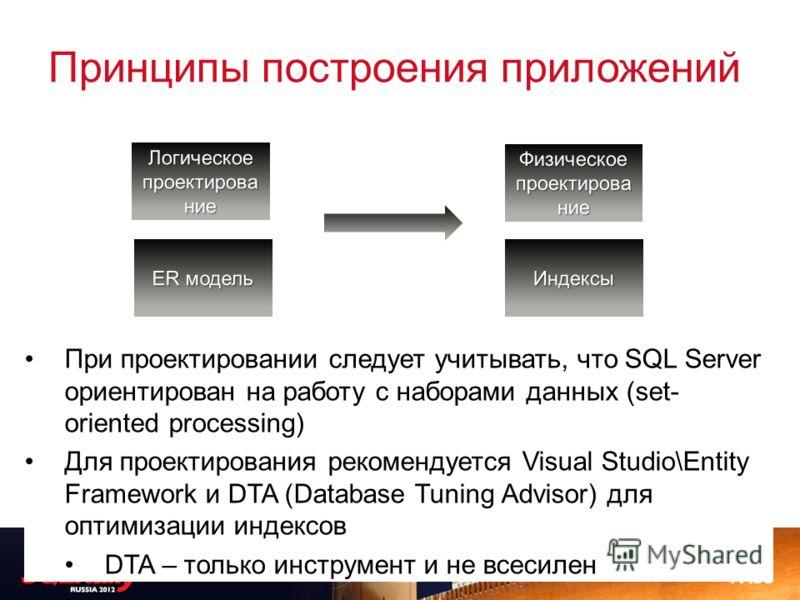 Принципы построения приложений Логическое проектирова ние Физическое проектирова ние ER модель Индексы