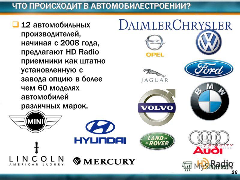 26 ЧТО ПРОИСХОДИТ В АВТОМОБИЛЕСТРОЕНИИ? 12 автомобильных производителей, начиная с 2008 года, предлагают HD Radio приемники как штатно установленную с завода опцию в более чем 60 моделях автомобилей различных марок.