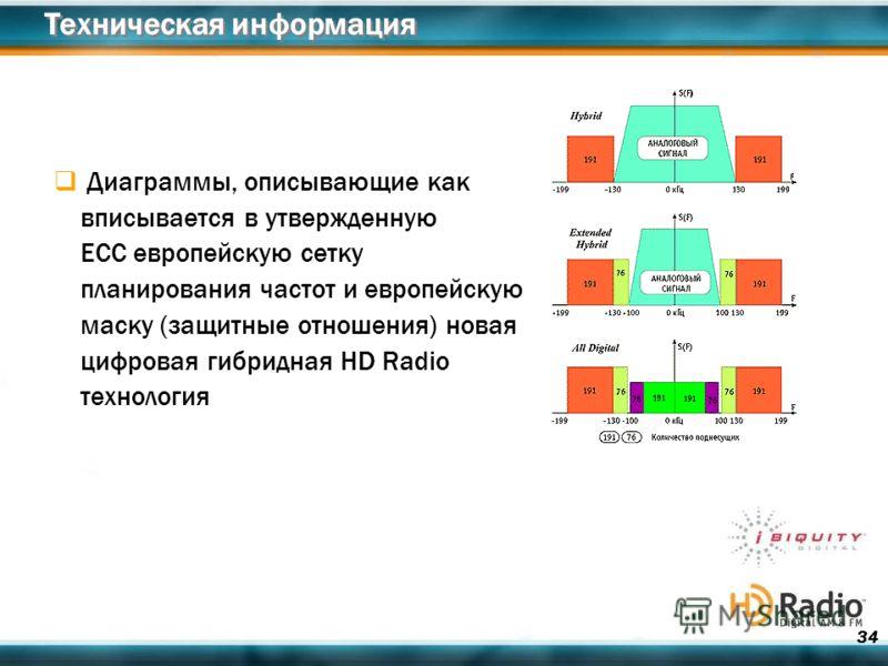 34 Техническая информация Диаграммы, описывающие как вписывается в утвержденную ЕСС европейскую сетку планирования частот и европейскую маску (защитные отношения) новая цифровая гибридная HD Radio технология