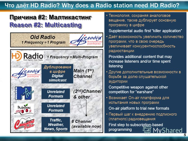 5 1 Frequency = 1 Program Old Radio 1 Frequency = Multi-Program Дублирование в цифре Digital simulcast Маin (1 st ) Channel (2 nd )Channel & other Unrelated Formats Traffic, Weather, News, Sports Технология, сохраняя аналоговое вещание, также дублиру
