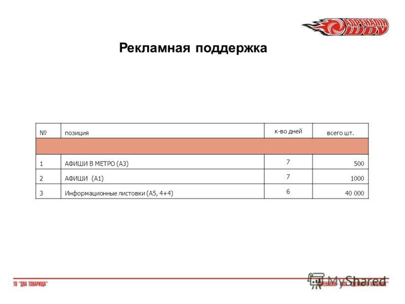 позиция к-во дней всего шт. 1АФИШИ В МЕТРО (А3) 7 500 2АФИШИ (А1) 7 1000 3Информационные листовки (А5, 4+4) 6 40 000 Рекламная поддержка