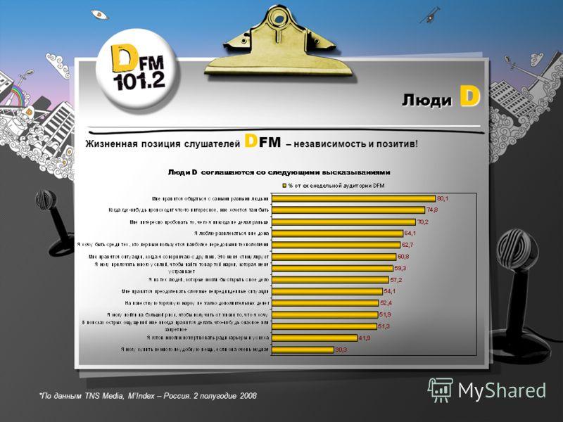 Люди D D Жизненная позиция слушателей D FM – независимость и позитив! *По данным TNS Media, МIndex – Россия. 2 полугодие 2008