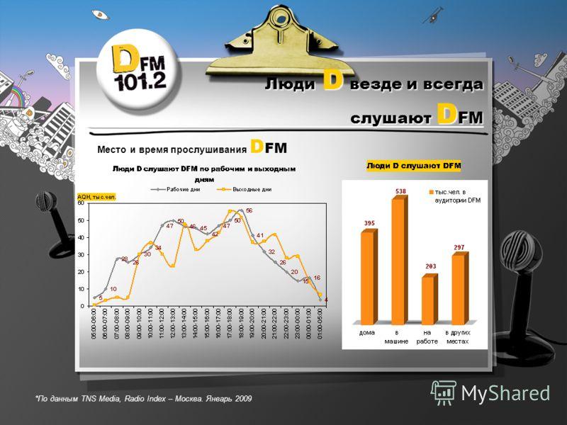 Люди D везде и всегда слушают D FM D Место и время прослушивания D FM *По данным TNS Media, Radio Index – Москва. Январь 2009