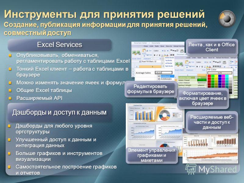 Excel Services Опубликовывать, обмениваться, регламентировать работу с таблицами Excel Тонкий Excel клиент – работа с таблицами в браузере Можно изменять значение ячеек и формул Общие Excel таблицы Расширяемый API Дэшборды и доступ к данным Дэшборды
