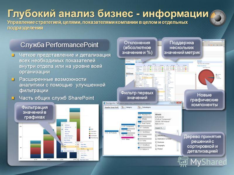 Служба PerformancePoint Четкое представление и детализация всех необходимых показателей внутри отдела или на уровне всей организации Расширенные возможности аналитики с помощью улучшенной фильтрации Часть общих служб SharePoint Фильтрация значений в