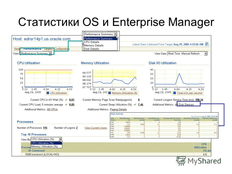 Статистики OS и Enterprise Manager