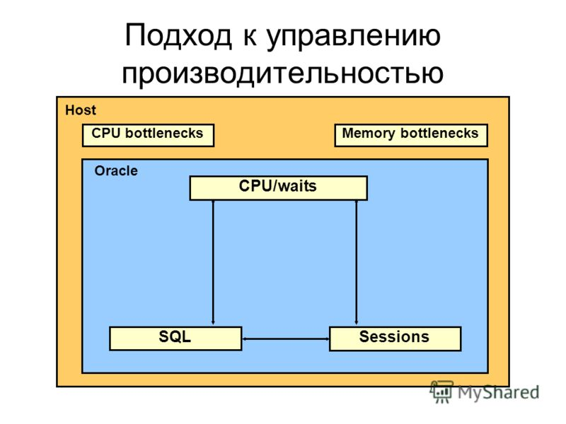 CPU/waits SQL Sessions Host Oracle Подход к управлению производительностью CPU bottlenecksMemory bottlenecks