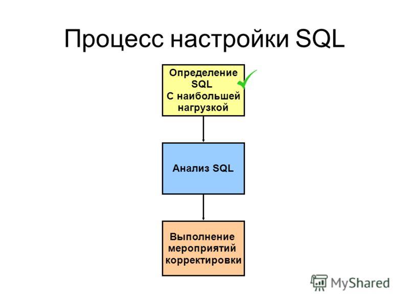 Процесс настройки SQL Определение SQL C наибольшей нагрузкой Анализ SQL Выполнение мероприятий корректировки