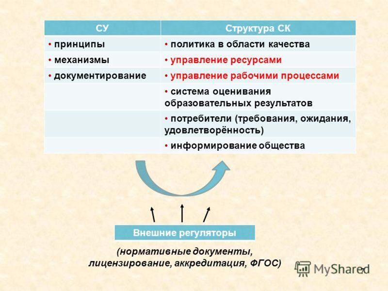 7 СУСтруктура СК принципы политика в области качества механизмы управление ресурсами документирование управление рабочими процессами система оценивания образовательных результатов потребители (требования, ожидания, удовлетворённость) информирование о