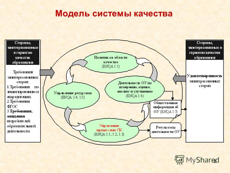 Модель системы качества 8