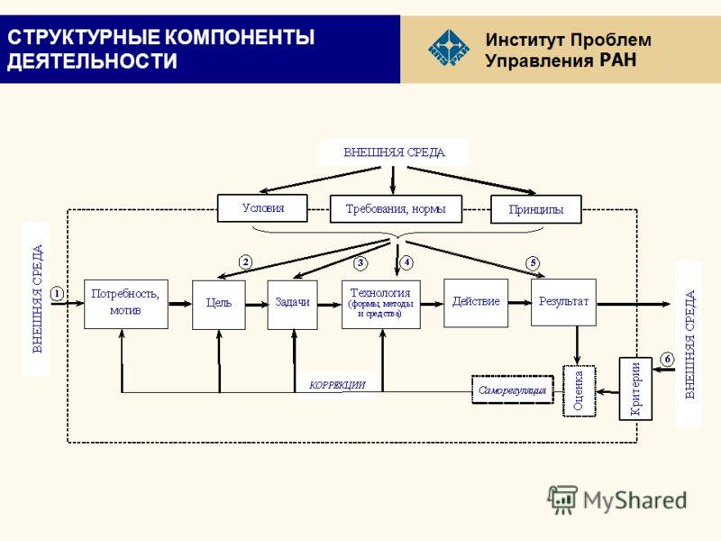 РАН СТРУКТУРНЫЕ КОМПОНЕНТЫ ДЕЯТЕЛЬНОСТИ