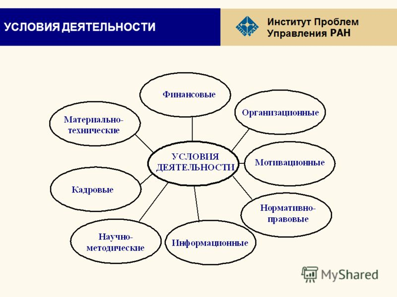 РАН УСЛОВИЯ ДЕЯТЕЛЬНОСТИ