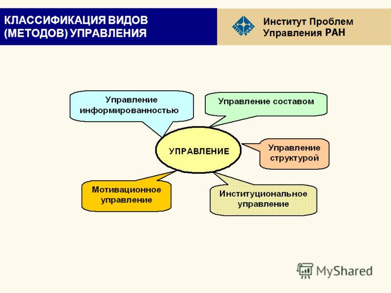 РАН КЛАССИФИКАЦИЯ ВИДОВ (МЕТОДОВ) УПРАВЛЕНИЯ