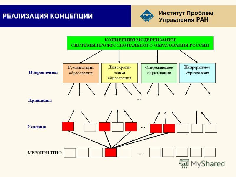 РАН РЕАЛИЗАЦИЯ КОНЦЕПЦИИ