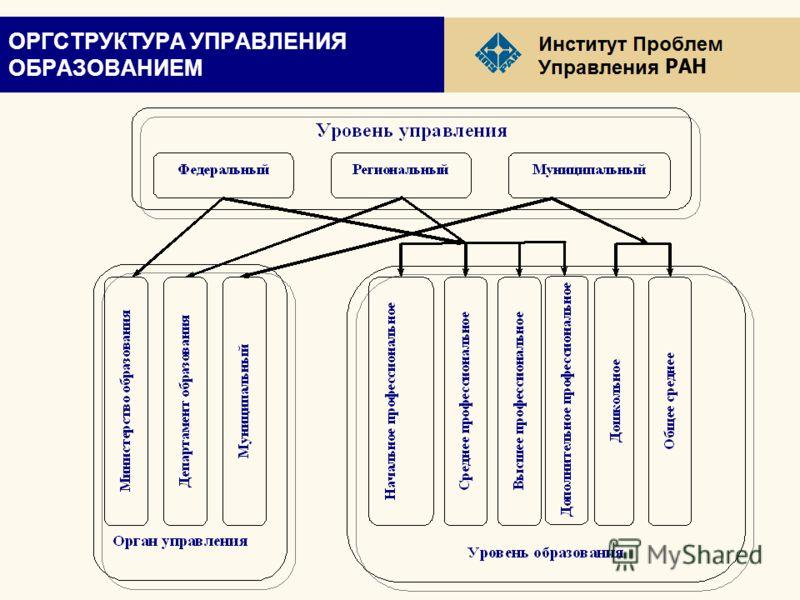 РАН ОРГСТРУКТУРА УПРАВЛЕНИЯ ОБРАЗОВАНИЕМ
