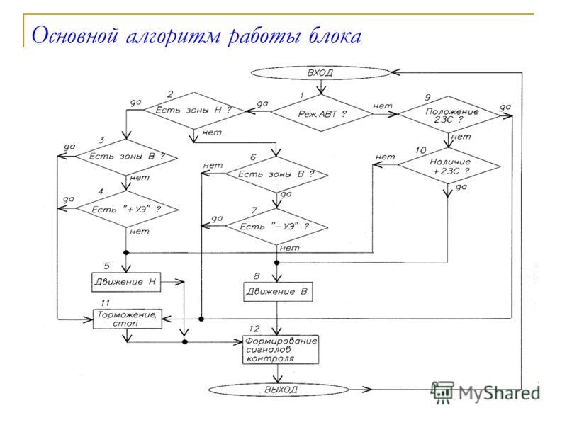 Основной алгоритм работы блока
