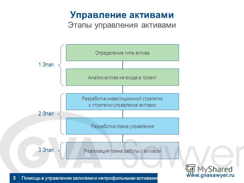 www.gvasawyer.ru Помощь в управлении залогами и непрофильными активами 3 Управление активами Этапы управления активами 1 Этап 2 Этап 3 Этап