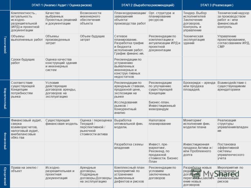 www.gvasawyer.ru Помощь в управлении залогами и непрофильными активами 4 ЭТАП 1 (Анализ / Аудит / Оценка рисков)ЭТАП 2 (Выработка рекомендаций)ЭТАП 3 (Реализация ) Технический Комплектность, актуальность исходно- разрешительной (ИРД) и проектной доку