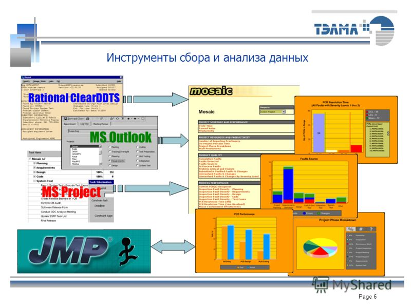 Page 6 Инструменты сбора и анализа данных Rational ClearDDTS MS Outlook MS Project