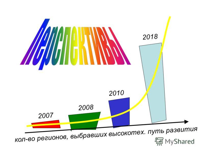 Перспективы кол-во регионов, выбравших высокотех. путь развития 2007 2010 2018 2008