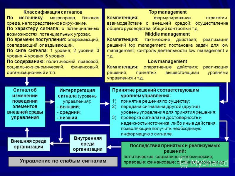 Сигнал об изменении поведении элементов внешней среды управления Интерпретация сигнала (уровень управления): - высший; - средний; - низший. Принятие решений соответствующим уровнем управления: 1)принятие решения по существу; 2)передача сигнала на дру