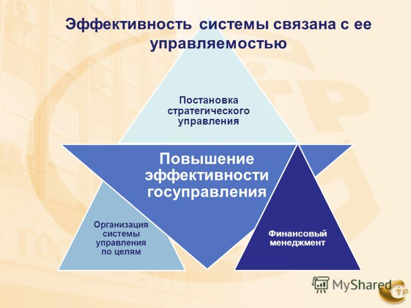Постановка стратегического управления Организация системы управления по целям Повышение эффективности госуправления Финансовый менеджмент Эффективность системы связана с ее управляемостью