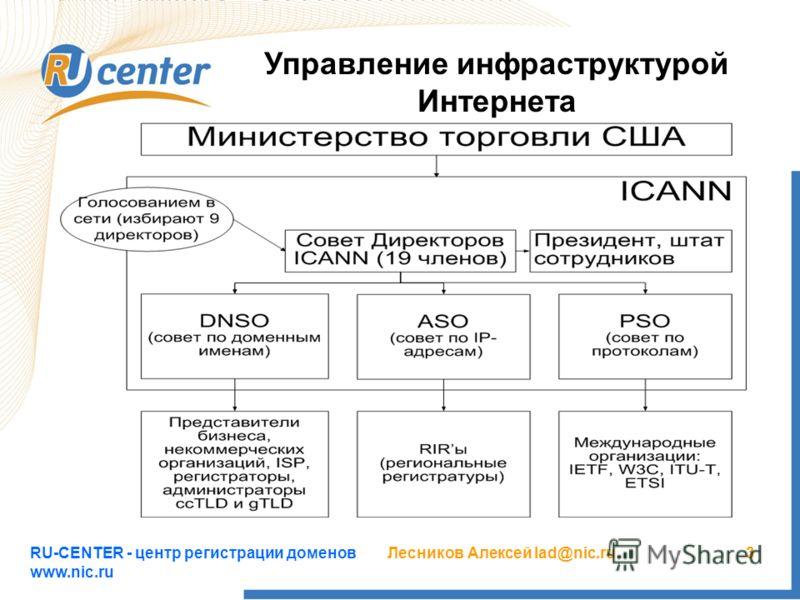 RU-CENTER - центр регистрации доменов www.nic.ru Лесников Алексей lad@nic.ru3 Управление инфраструктурой Интернета