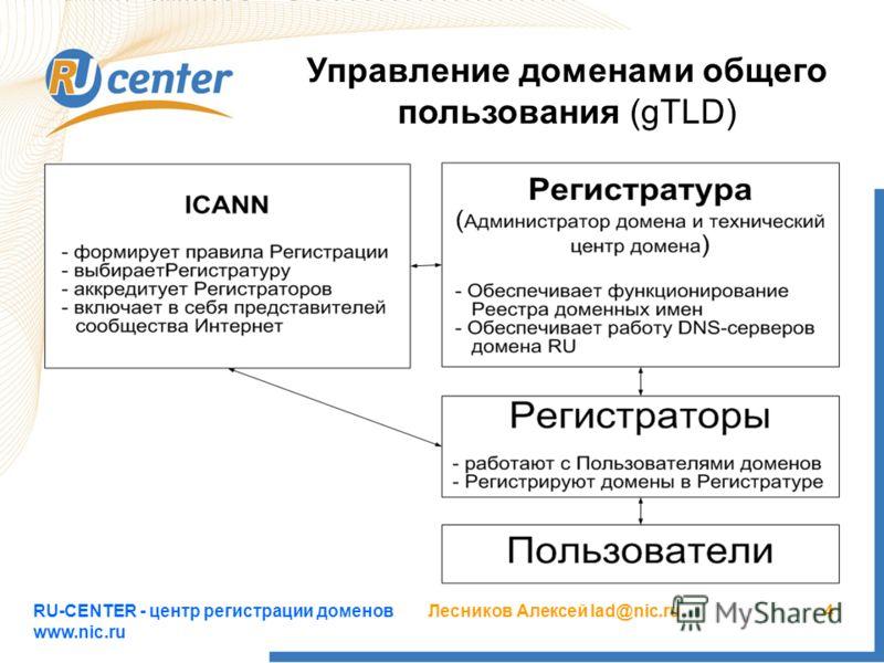 RU-CENTER - центр регистрации доменов www.nic.ru Лесников Алексей lad@nic.ru4 Управление доменами общего пользования (gTLD)