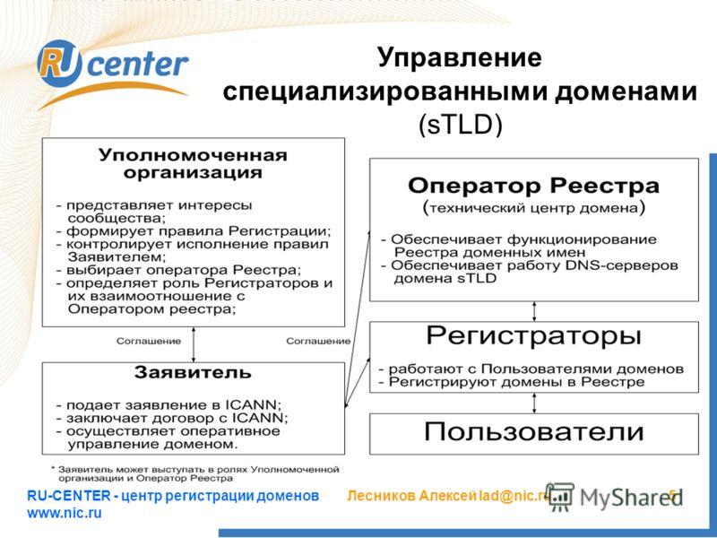 RU-CENTER - центр регистрации доменов www.nic.ru Лесников Алексей lad@nic.ru5 Управление специализированными доменами (sTLD)